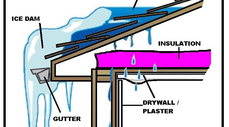 Ice Dams, protecting your home, and Insurance