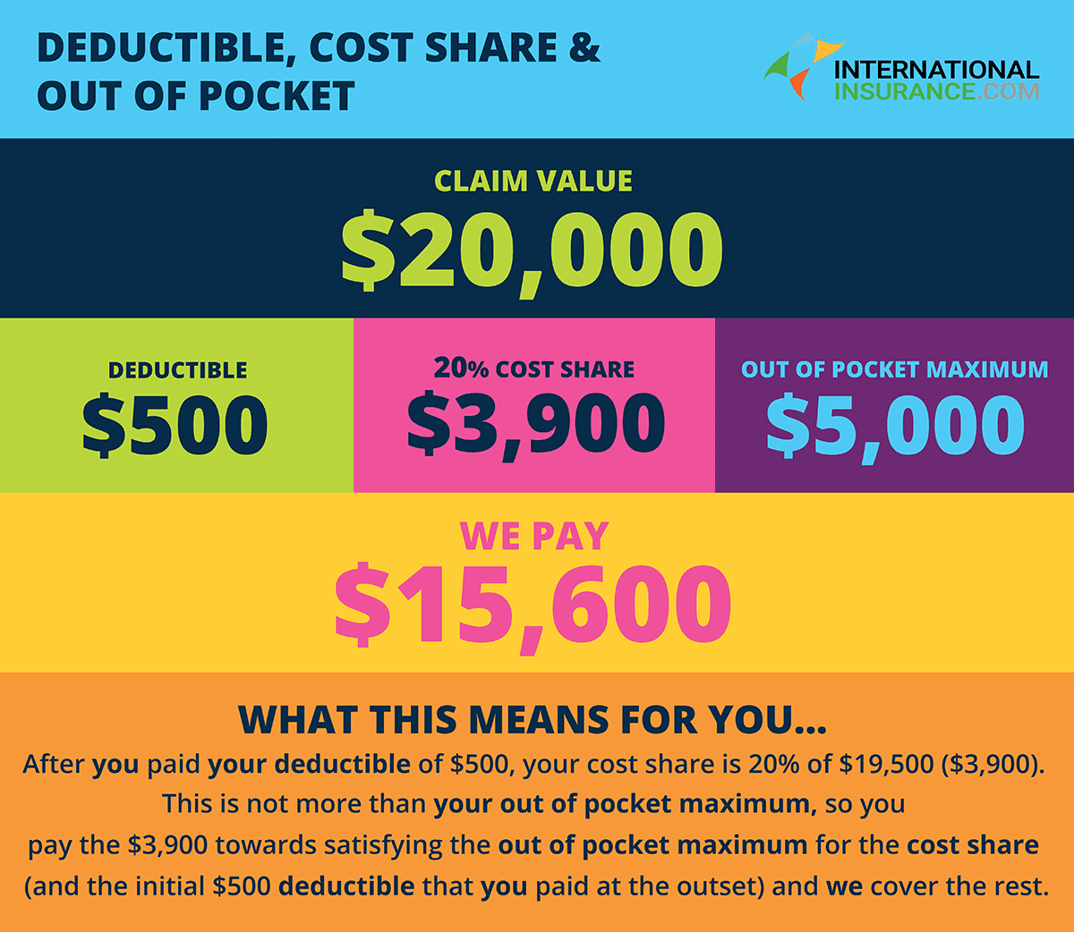 What is a Deductible? - Insurance Shark